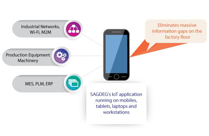 SAGDEG's IoT Application