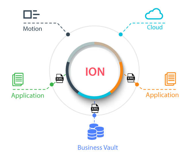 Infor ION