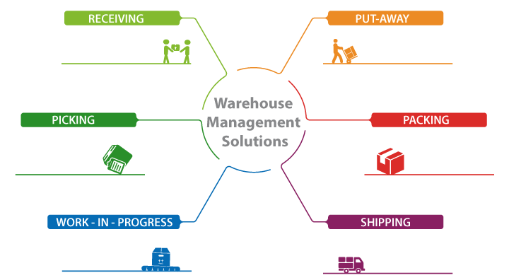 Warehouse Management Solution