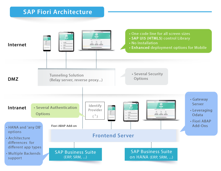 SAP Fiori Architecture